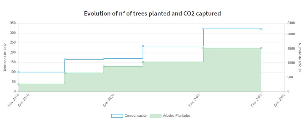 evolucion de los arboles plantados y el co2 capturado
